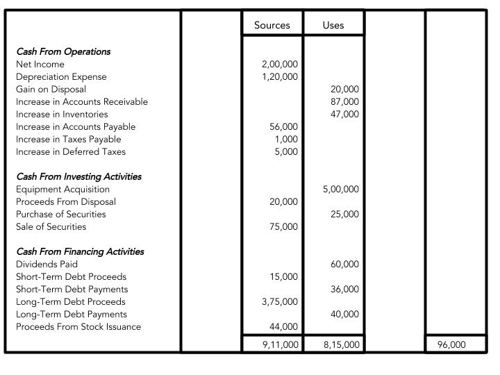 An illustration depicting cash flow statement which is one of the basic financial statements of an entity