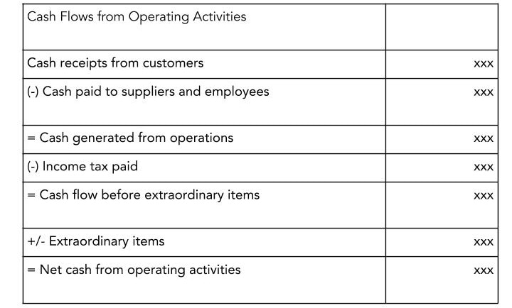 An illustration explaining what is cash flow statement via showcasing reporting of cash from from operating activities