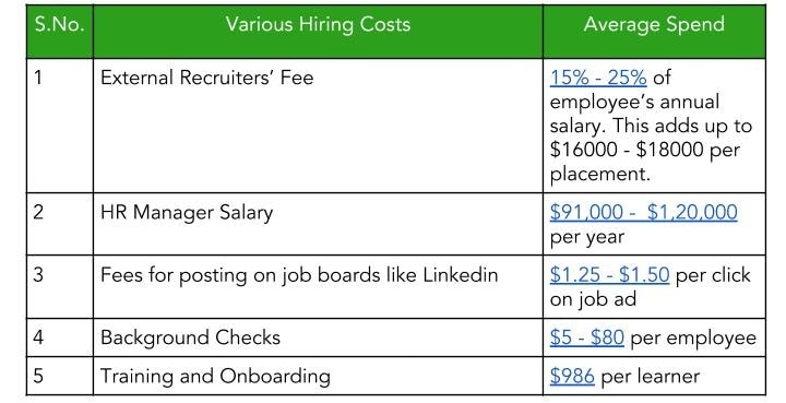 Hiring cost vs referral cost under what is employee referral program