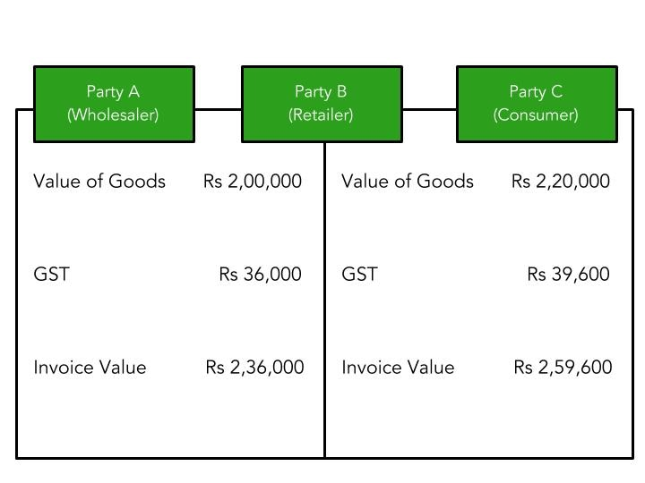 An illustration explaining input tax credit and what is GST in India