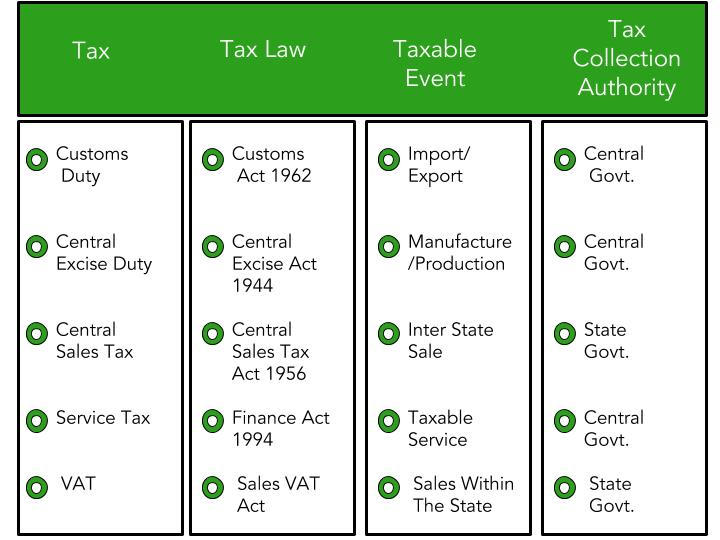 An illustration explaining indirect tax structure against what is GST in India
