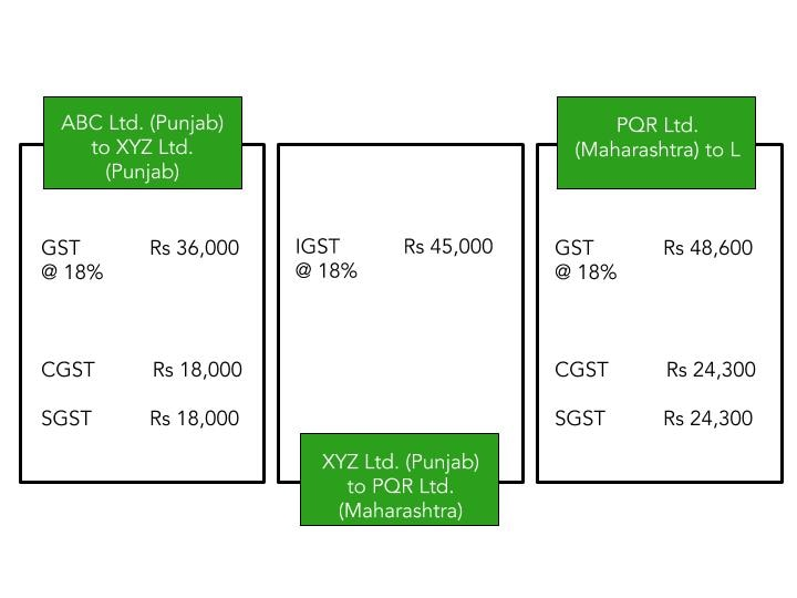 Working of Dual GST model under what is GST in India