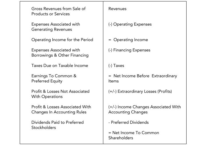 An illustration depicting components of income statement which is one of the basic financial statements of an entity