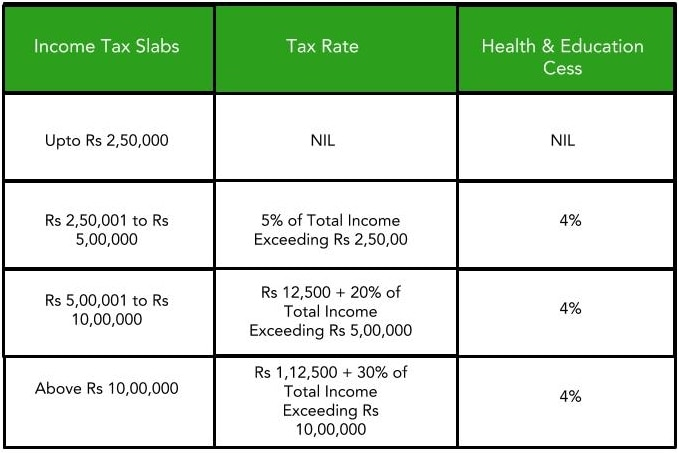 India Budget 2019 - 2020: A Budget For The People - QuickBooks