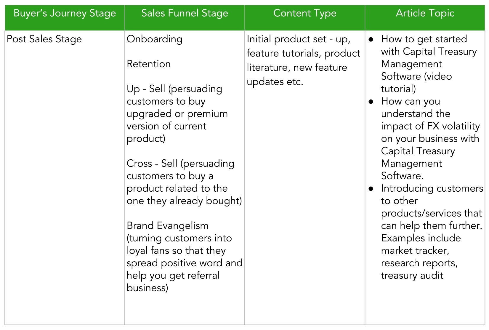 Post Sales stage of sales funnel