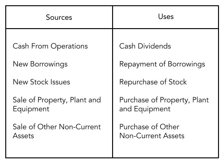 An illustration explaining cash flow statement format which is one of the basic financial statements prepared by an entity