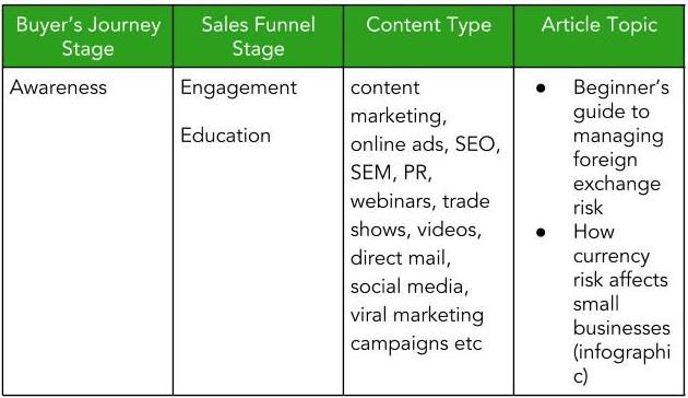 Awareness stage of sales funnel