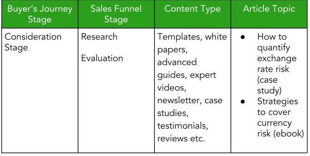 Consideration stage of sales funnel
