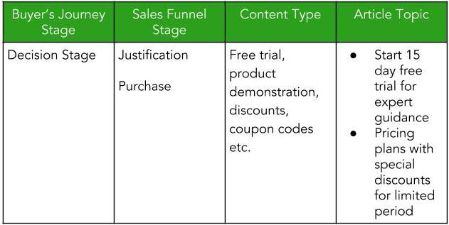 Decision Stage of sales funnel