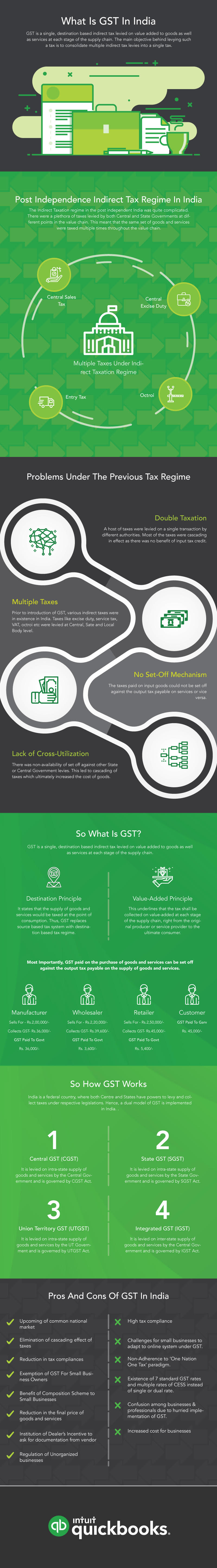 What is GST in India?