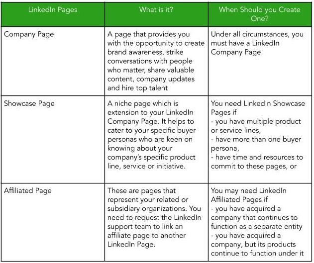 Table showing difference between company LinkedIn Page, affiliate pages and LinkedIn showcase pages