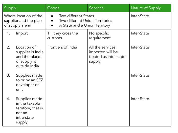 Table depicting the provisions regarding inter-state supply under place of supply of goods under GST.