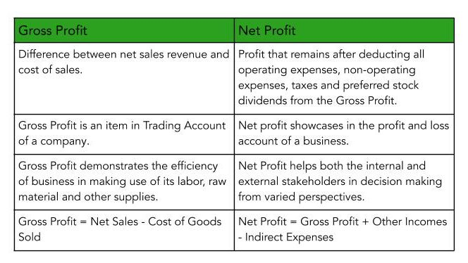 A Table showcasing Difference Between Gross Profit and Net Profit