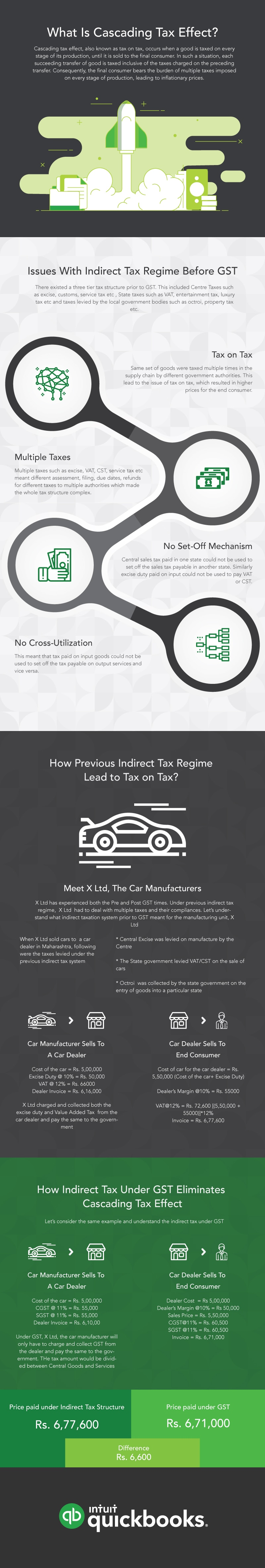 What is Cascading Effect GST?