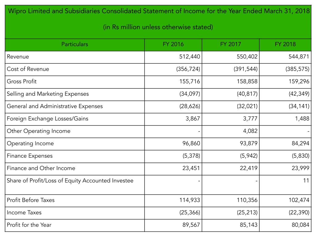 Consolidated Income Statement of Wipro to explain what is net profit