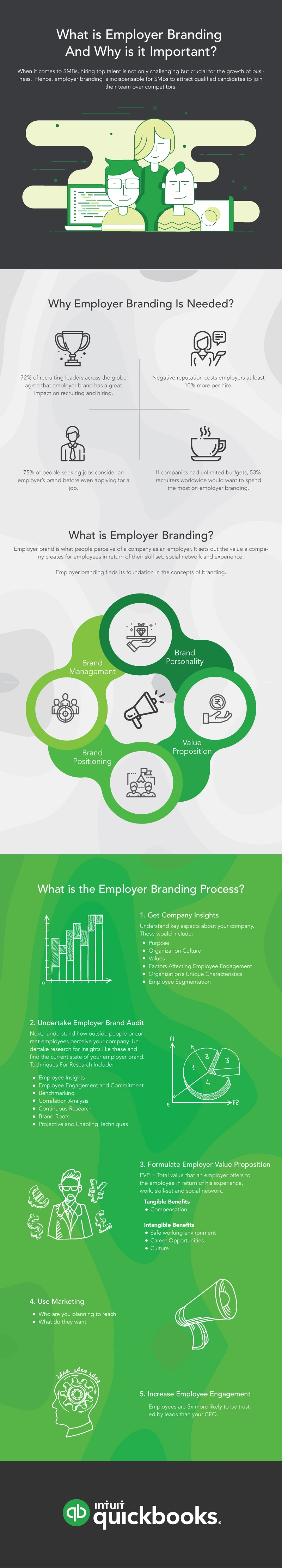 What is Employer Branding and Why is it Important?