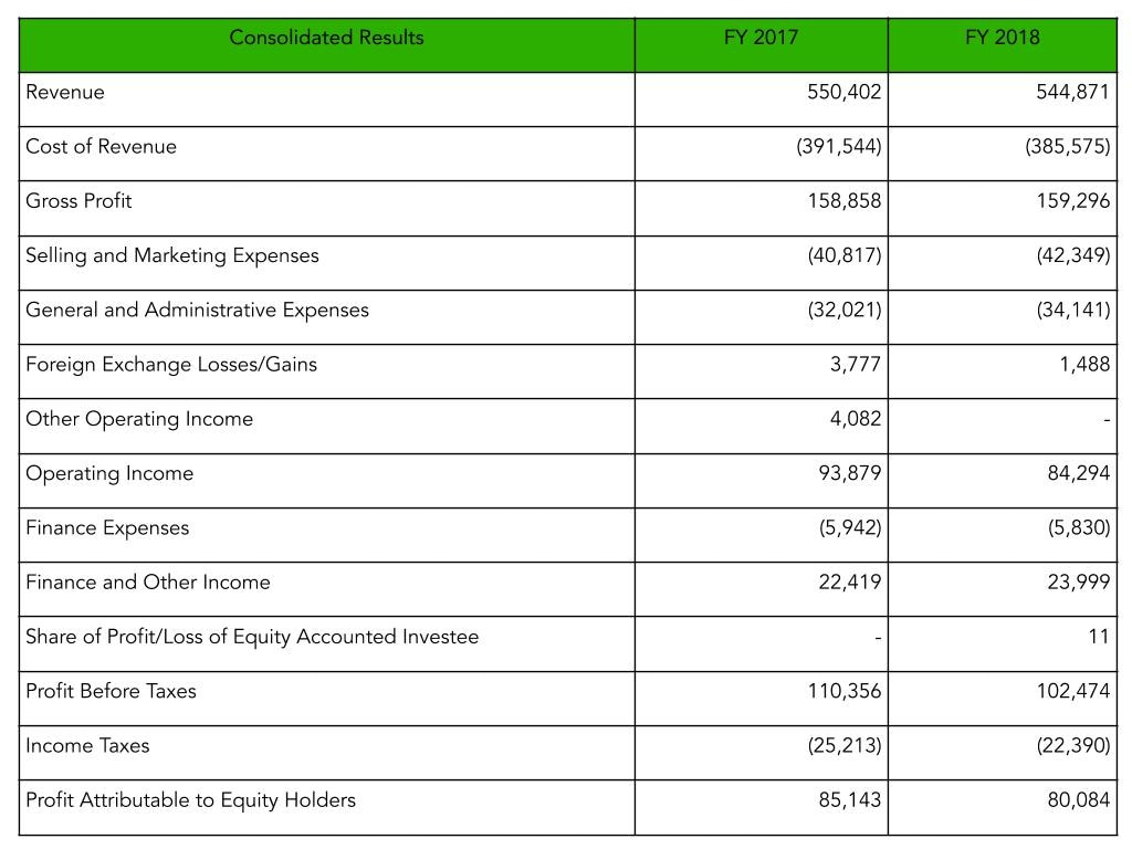 Example showing the income statement to explain what is Net Profit