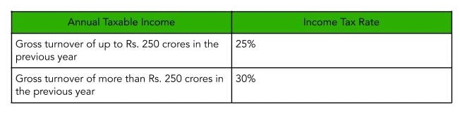 Income Tax Slabs Rates For Domestic Companies