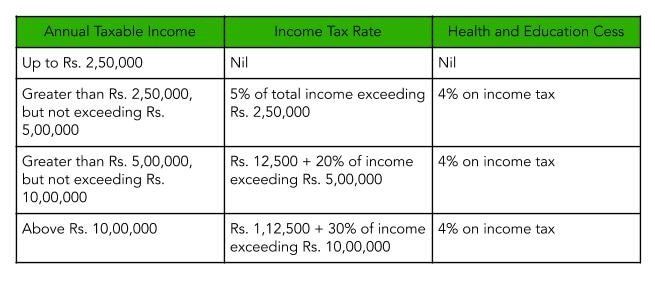 Income Tax Slabs Rates For Individuals and Hindu Undivided Families For Years 2019 - 20