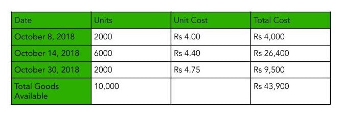 Table showing Average Cost Method one of the Inventory Valuation Methods