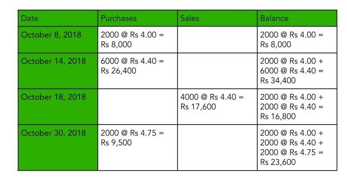 Table showing LIFO Method one of the Inventory Valuation Methods