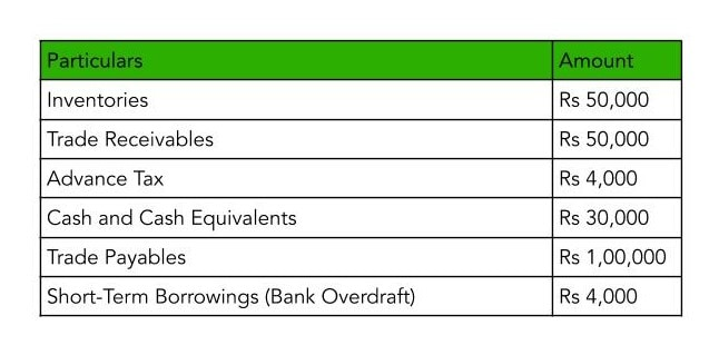 A table showcasing current assets of Kapoor Ltd in order to explain the concept of liquidity ratio analysis through Quick Ratio