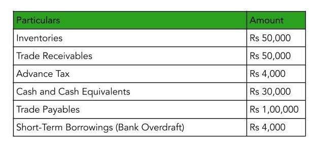 A table showcasing current assets of Kapoor Ltd in order to explain the concept of liquidity ratio analysis