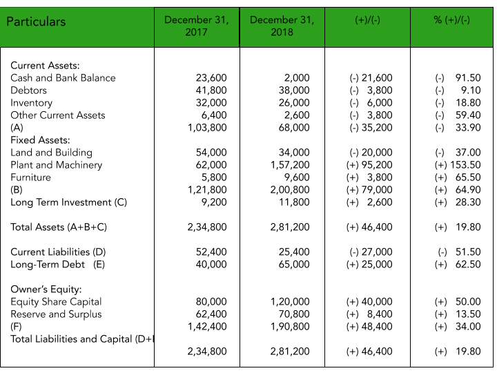 Comparative Balance Sheet of Kapoor Pvt Ltd One of the Comparative Financial Statements