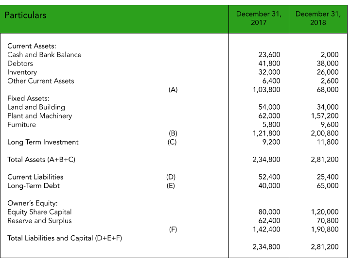Balance Sheet of Kapoor Pvt Ltd To explain Comparative Financial Statements