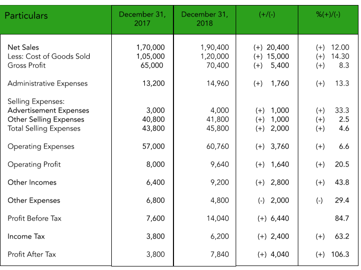 Comparative Income Statement of Singhania Ltd to explain the concept of Comparative Financial Statements