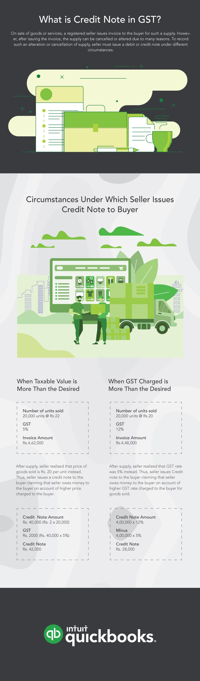 An inforgraphic explaining what is credit note in GST