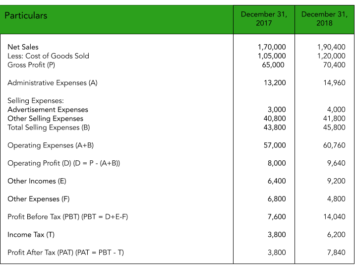 Income Statement of Singhania Ltd to Expalin the concept of Comparative Financial Statements
