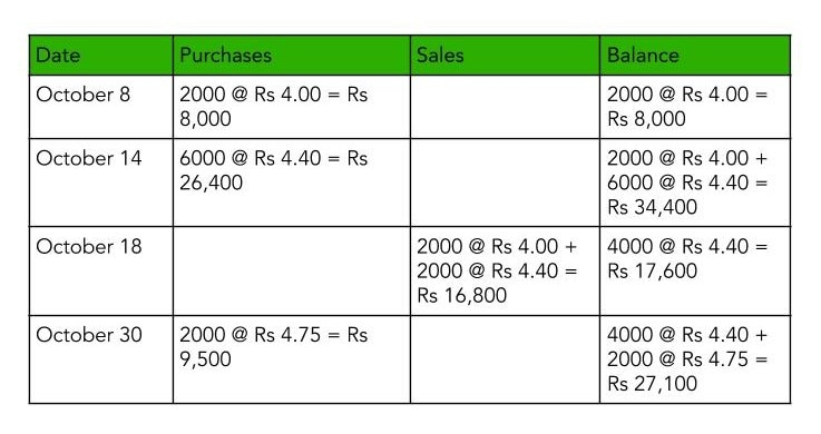 Table depicting the calculation of inventory showcasing FIFO Vs LIFO Case under Perpetual Inventory System