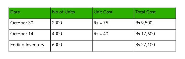 Table depicting the calculation of inventory showcasing FIFO Vs LIFO Case