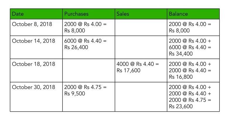 Table depicting the calculation of inventory showcasing LIFO Case under Perpetual Inventory System to explain FIFO Vs LIFO