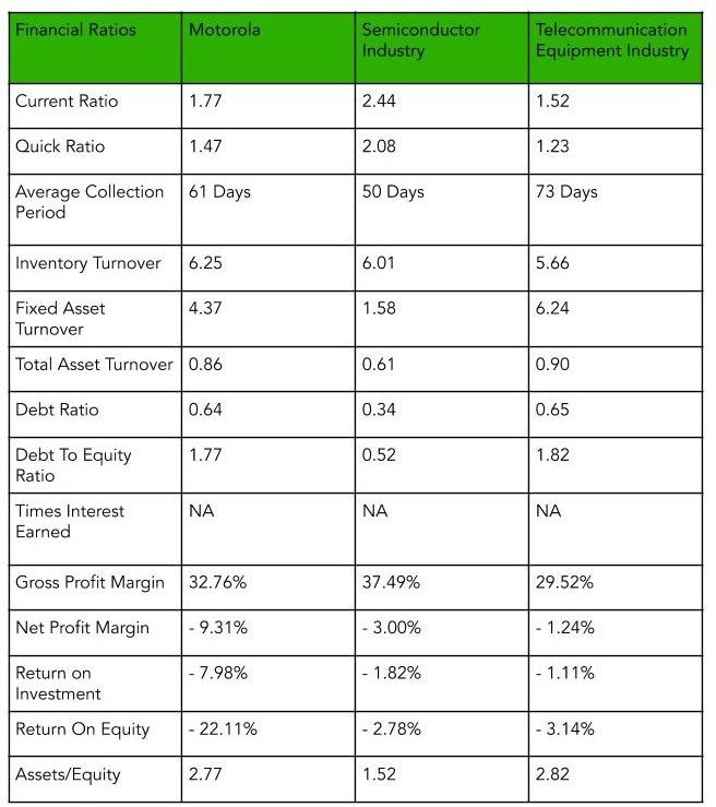 Table showcasing Accounting Ratios for Motorola Corporation for two of its segments