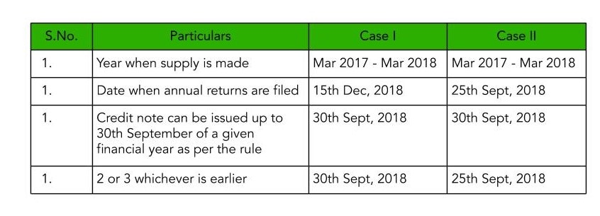 Table showcasing when can credit note be issued under what is Credit Note in GST