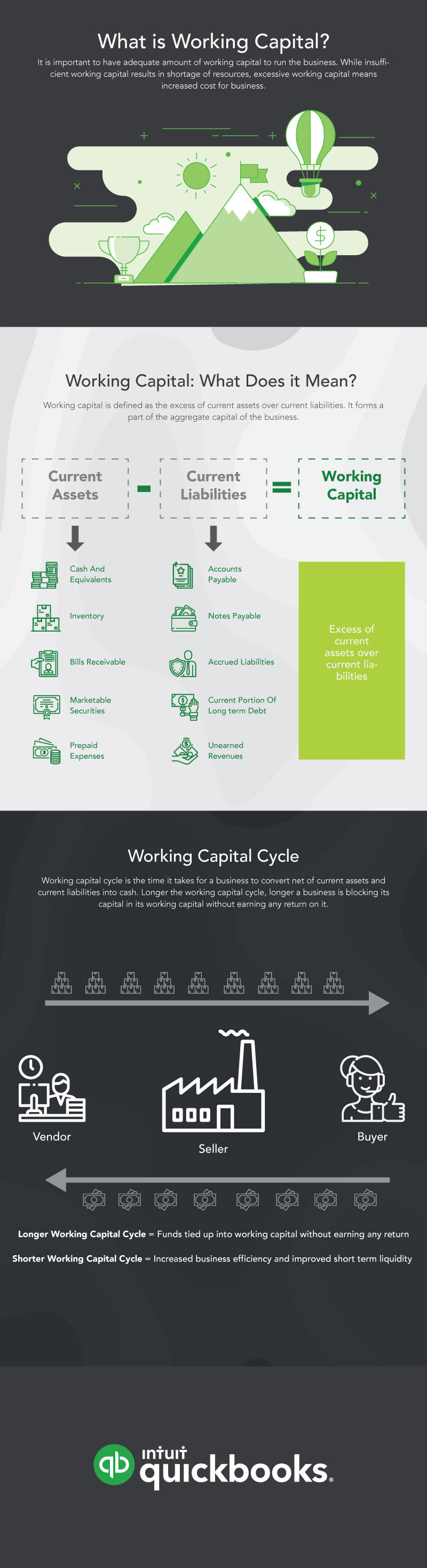 WHAT IS WORKING CAPITAL