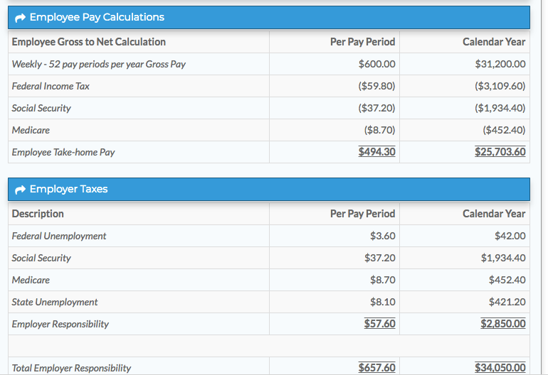A sample pay breakdown for an employee/employer in Washington. (Calculator source: GTM.com)