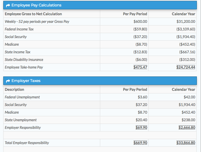 A sample pay breakdown for an employee/employer in California. Calculator source: GTM.com