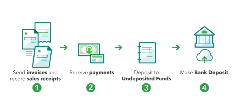 undeposited.PNG
