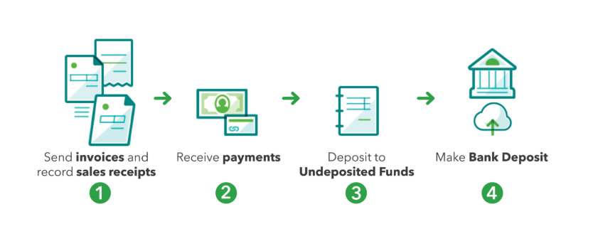 Undeposited Funds 01.PNG
