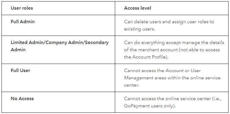 user access in merchant services.PNG