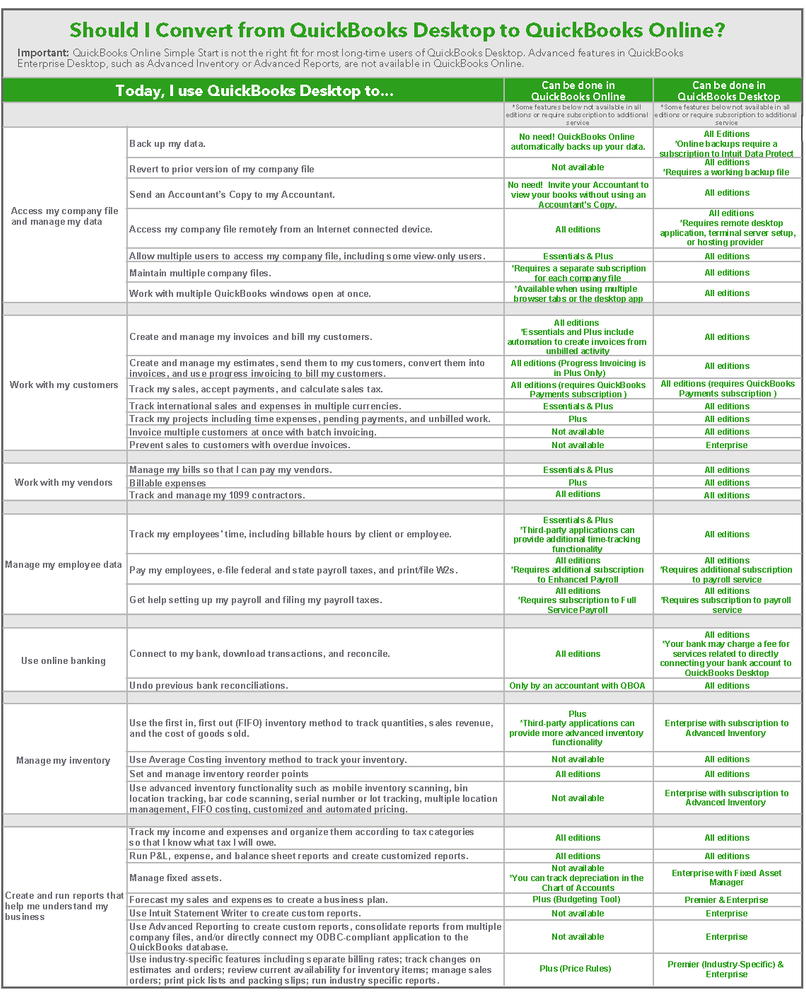 Converting From QuickBooks Desktop to QuickBooks Online - Quick Conversion Reference (Version 8.18).png