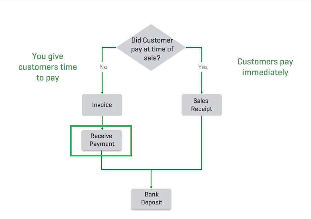 Setting up for Success - Sales Workflow.PNG