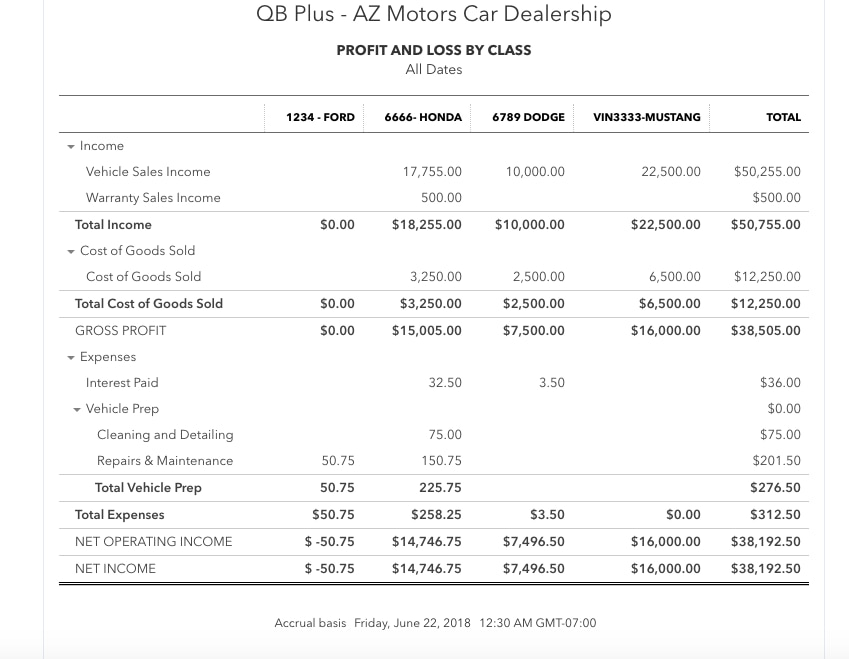 Solved: Cost of Goods accounting for used car dealership