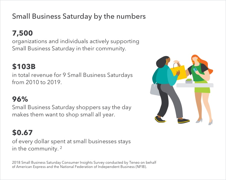 small business Saturday by the numbers