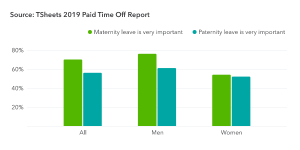 2019-Paid-Time-Off-Report-chart-1