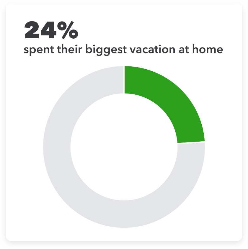 24% spent their their biggest vacation at home