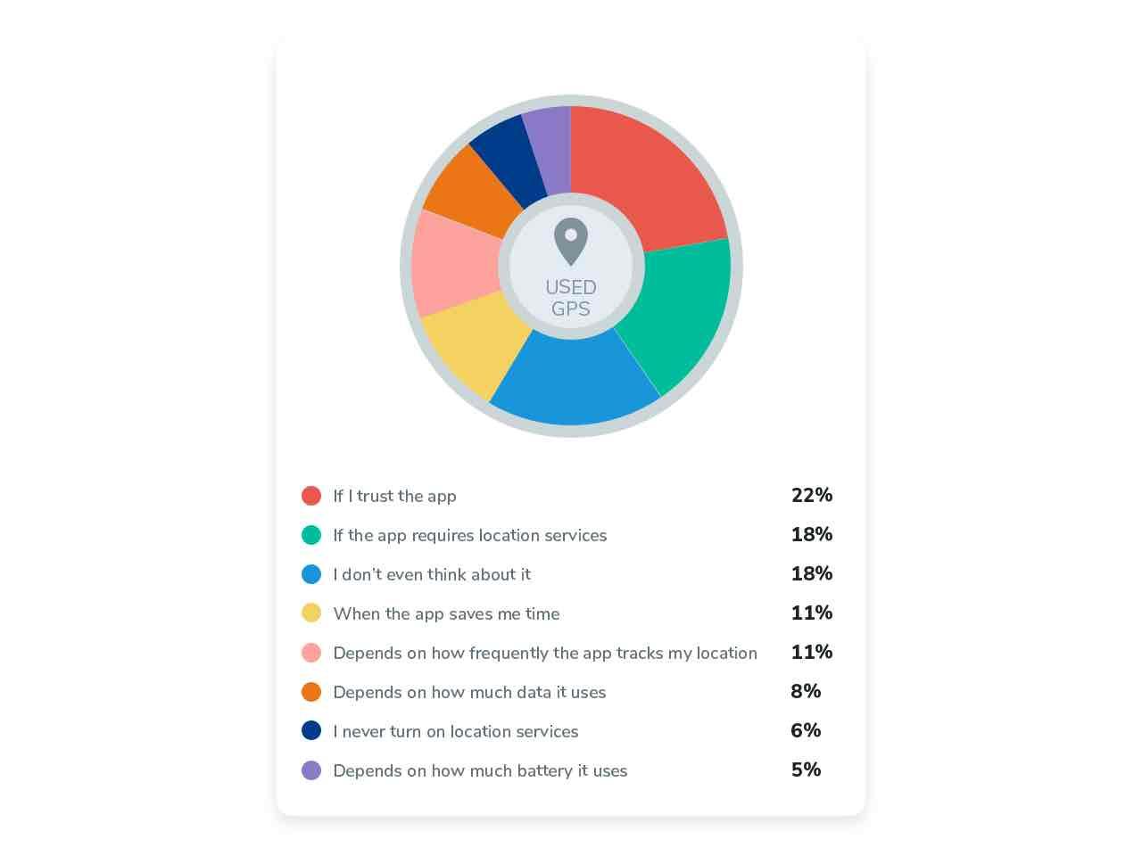 Survey illustration when turned location on